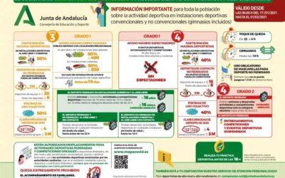 Preguntas frecuentes relativas al desplazamiento de deportistas federados andaluces (Actualizado 18.01.21)
